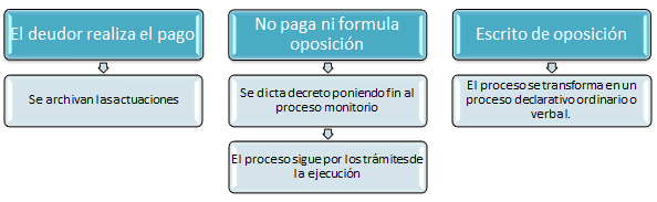 Proceso monitorio