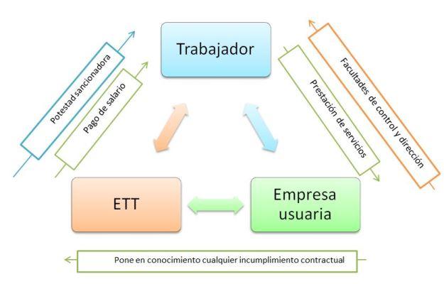 Estructura de una ETT